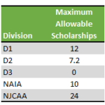 Softball-Scholarship-table